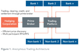 Anonymous_trading_architecture