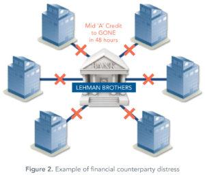 financial_counterparty_distress