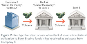 Hypothecation_occurs_when_BankA_meets