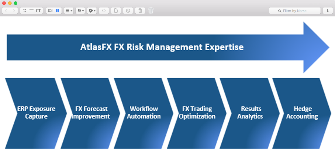 AtlasFX End-To-End FX Risk Management