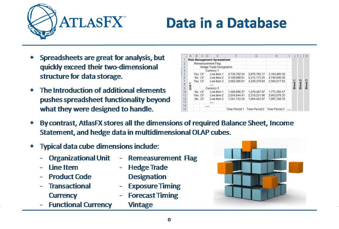 AtlasFx Data in Database